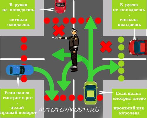 Регулировщик правила в картинках